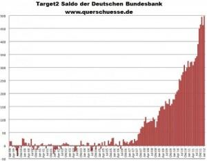 Neuer Rekord beim Target2-Saldo der Deutschen Bundesbank.