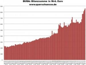 BUBA: Bilanzsumme im Januar mit neuem Allzeithoch.