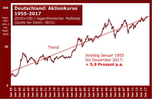 Aktienkurse Deutschland