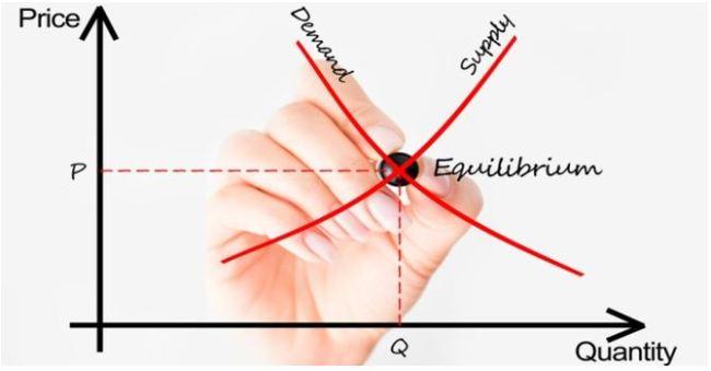 Das Angebot Nachfrage Modell Der Hauptstromökonomie Geht An Der