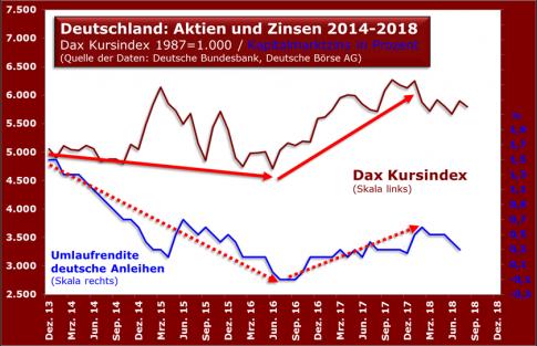 d_aktien_zinsen2018