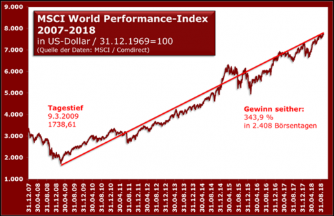 msci_welt_performance