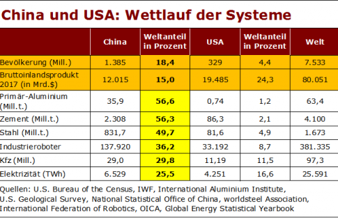 china-usa-wettlauf