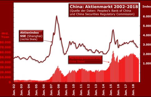china_aktien