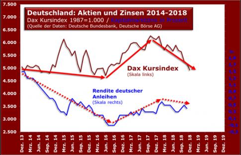deutschland_aktien_zinsen