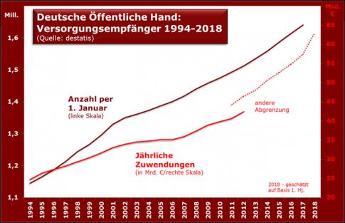 versorgungsempfnger_ffentliche_hand