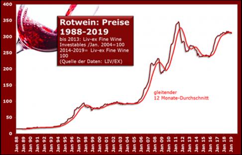 rotwein-preise