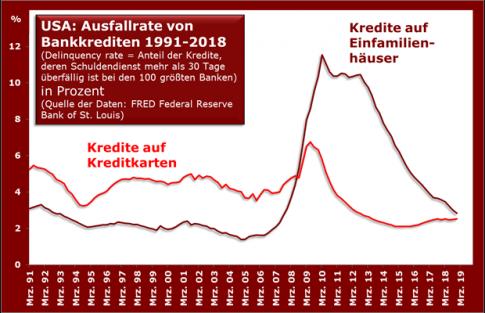 usa_ausfall_bankkredite