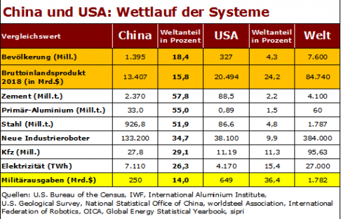 china_usa_wettlauf