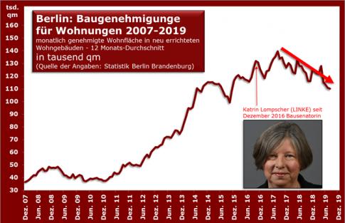 wohnungen_berlin