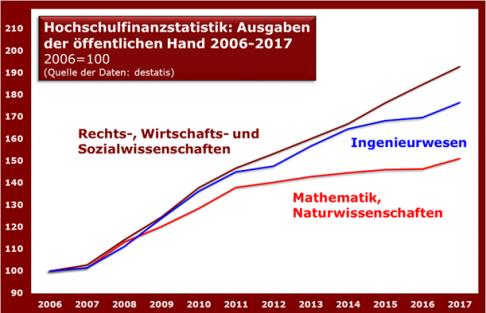hochschulfinanzstatistik